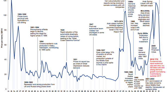 TIMELINE: The tumultuous 155-year history of oil prices